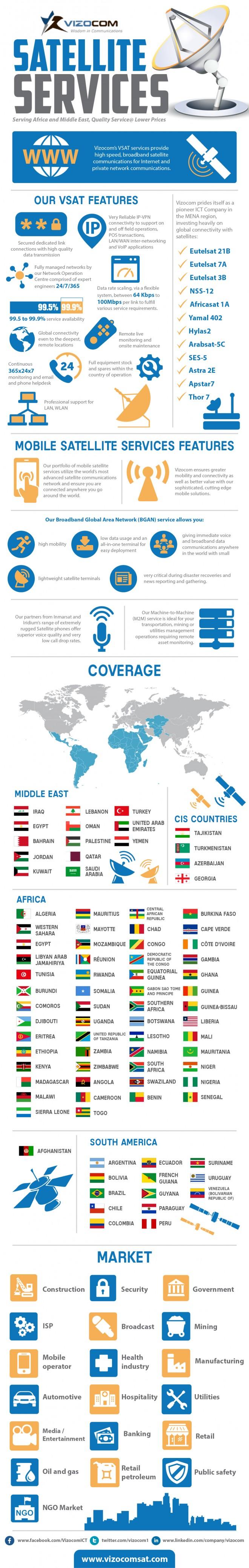 Vizocom Satellite Coverage