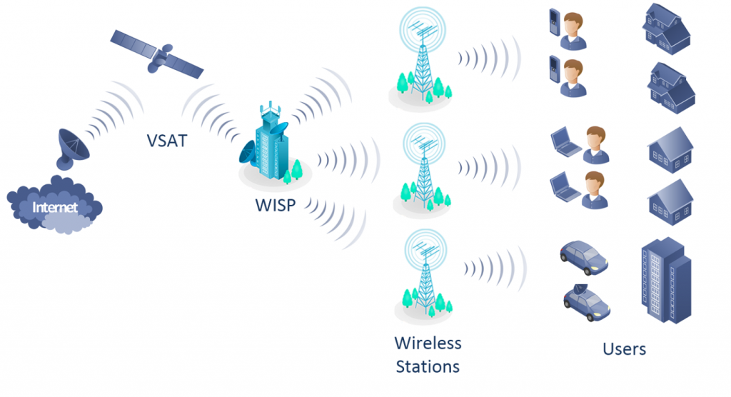 WISP Connection
